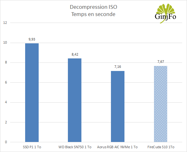 SSD FireCuda 510 1 To - Décompression ISO