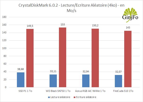 SSD FireCuda 510 1 To - CrystalDiskMark 6.0.2 - Performance 4K