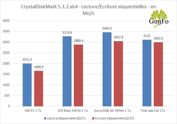 SSD FireCuda 510 1 To - CrystalDiskMark 6.0.2 - Débits en lecture et écriture séquentielles