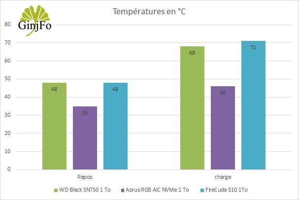 SSD FireCuda 510 1 To - température de fonctionnement
