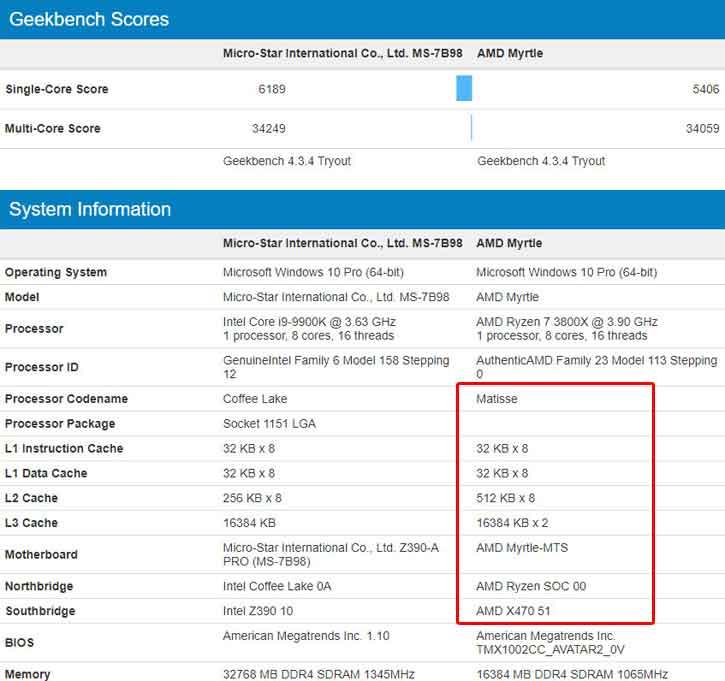 GeekBench - Ryzen 7 3800X Vs Core i9-9900K