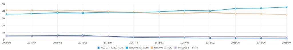 Parts de marché des différentes versions de Windows - NetMarkerShare mai 2019