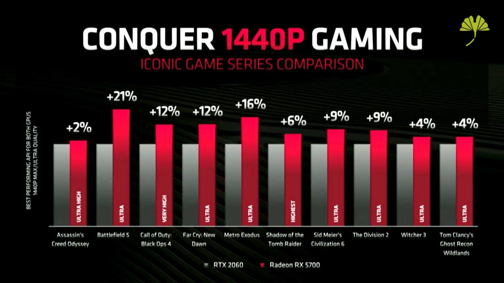 Radeon RX 5700 d'AMD