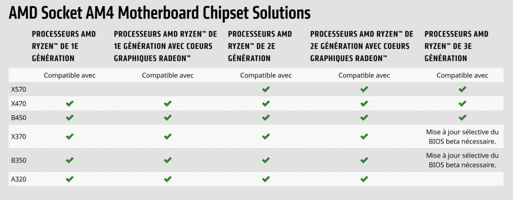 Processeur Ryzen 3000 et les chipsets compatibles