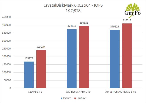 SSD Aorus RGB AIC NVMe de Gigabyte - CrystalDiskMark 6.02