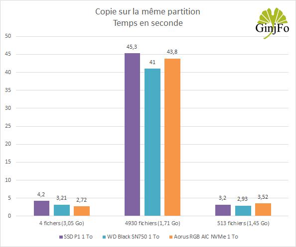 SSD Aorus RGB AIC NVMe de Gigabyte - Copies de fichiers