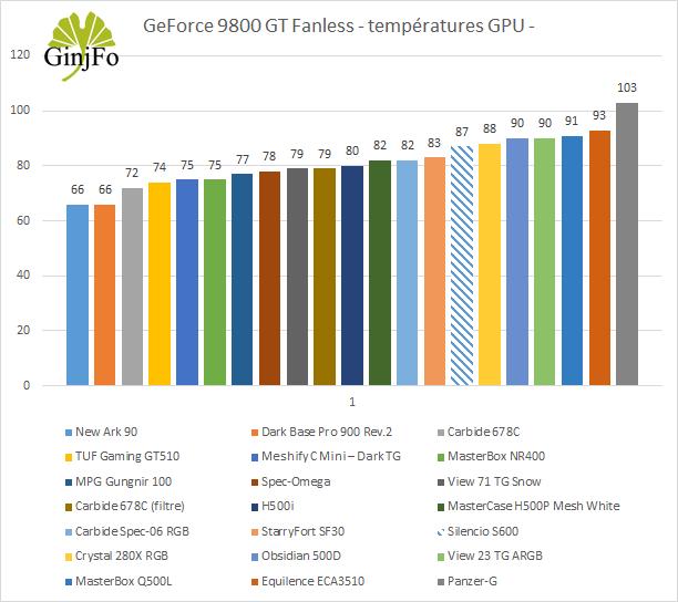 Silencio S600 de Cooler Master - Performance de refroidissement