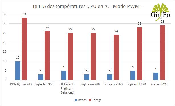 LiqMax III 120 d'Enermax - Performances de refroidissemnt en PWM