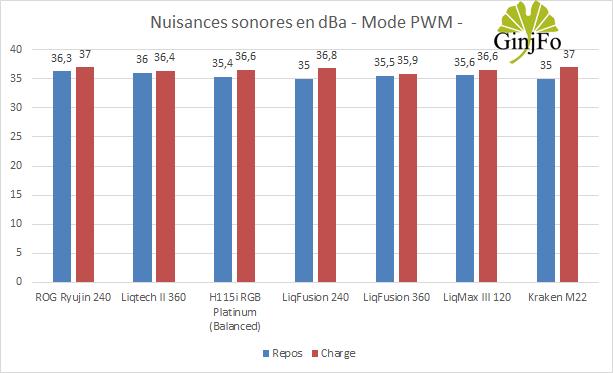 LiqMax III 120 d'Enermax - Nuisances sonores en PWM