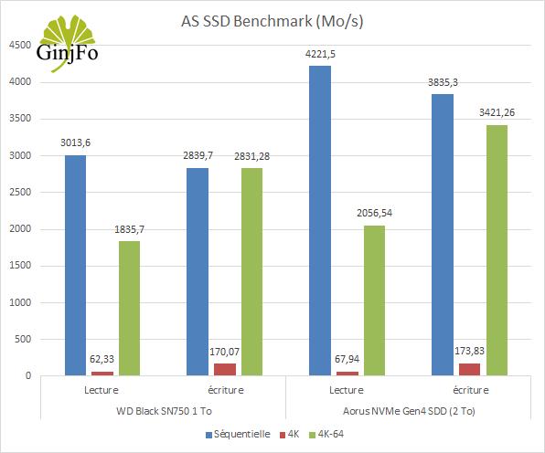 Aorus NVMe Gen4 SDD (2 To) de Gigabyte - AS SSD Benchmark - GinjFo