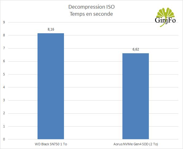 Aorus NVMe Gen4 SDD (2 To) de Gigabyte - Décompression ISO