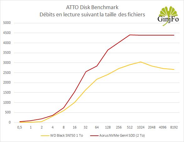 Aorus NVMe Gen4 SDD (2 To) de Gigabyte - ATTO