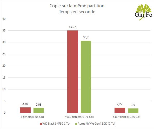 Aorus NVMe Gen4 SDD (2 To) de Gigabyte - Performances lecture/écruture