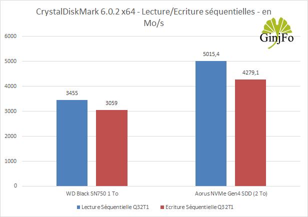 Aorus NVMe Gen4 SDD (2 To) de Gigabyte - Benchmark CrystalDiskMark