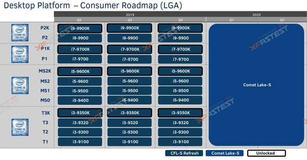 Processeur Intel Comet Lake-S