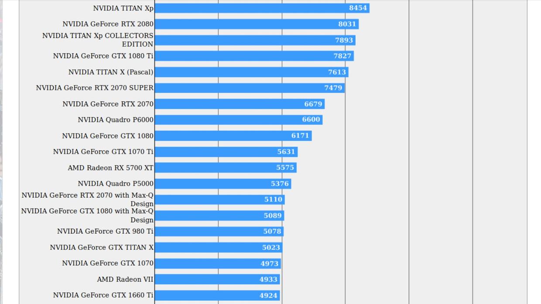 Cartes graphiques NVIDIA GeForce RTX 20x0 Super : revue de presse - Cartes graphiques