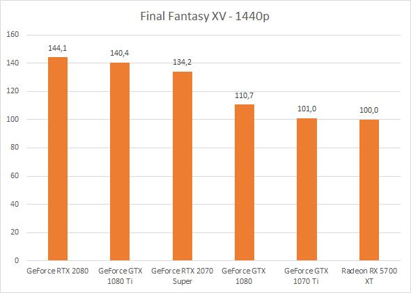 GeForce RTX 2070 Super et Radeon RX 5700 XT – Performances sous Final Fantasy XV