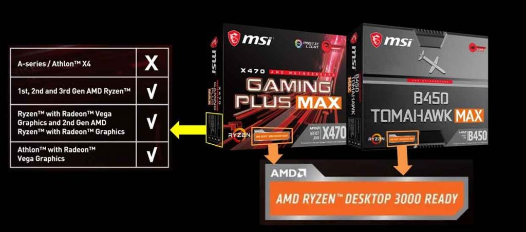 Cartes mères MSI AM4 Max