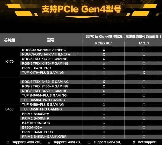 Carte mère Asus 400 series - PCIe 4.0 Ryzen 3000 series