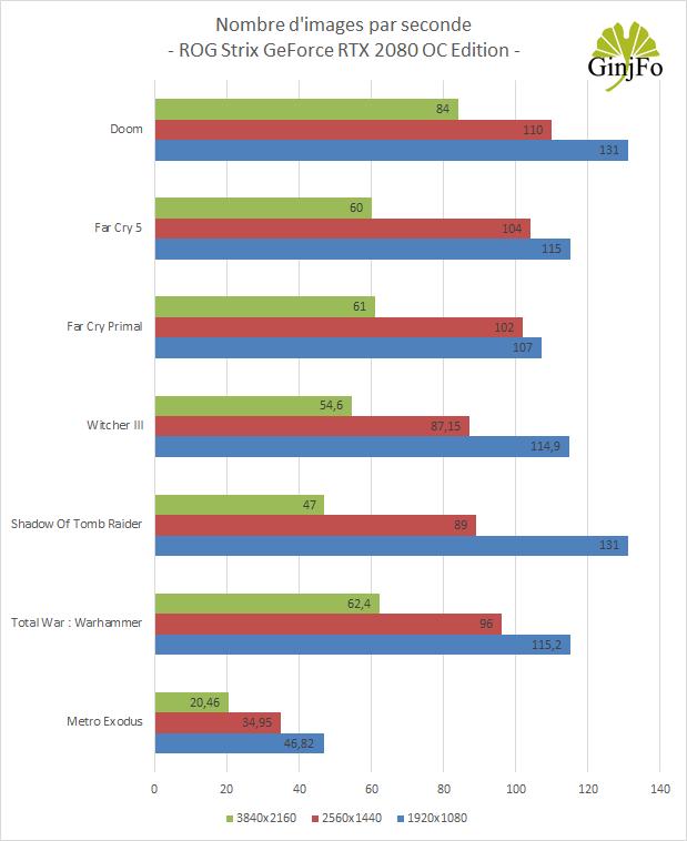 ROG Strix GeForce RTX 2080 OC Edition - Performances