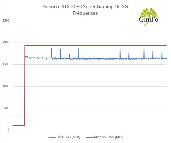 La GeForce RTX 2080 Super Gaming OC 8G de Gigabyte - Fréquences de fonctionnement