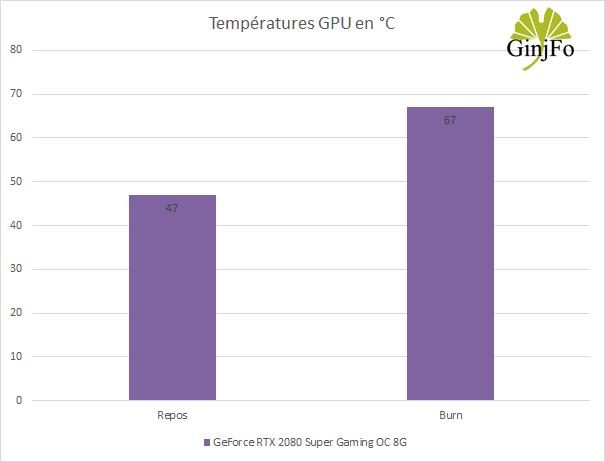 La GeForce RTX 2080 Super Gaming OC 8G de Gigabyte - Température