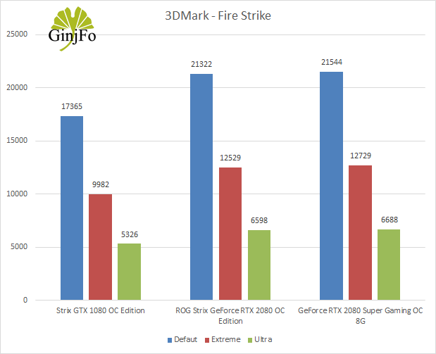 La GeForce RTX 2080 Super Gaming OC 8G de Gigabyte - 3DMark Fire Strike