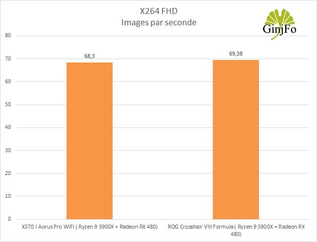 Carte mère Gigabyte X570 I Aorus Pro Wifi - Performances processeur