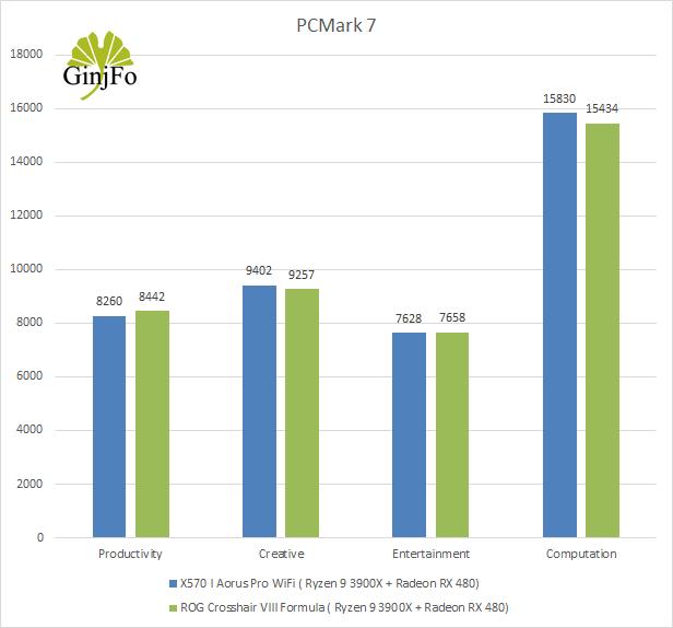 Carte mère Gigabyte X570 I Aorus Pro Wifi - PCMark 7