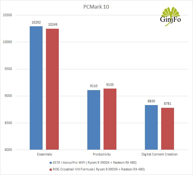 Carte mère Gigabyte X570 I Aorus Pro Wifi - PCMark 10