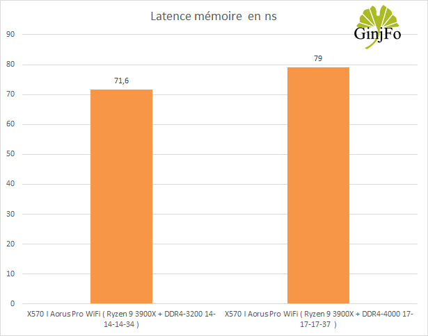 Carte mère Gigabyte X570 I Aorus Pro Wifi - Latence mémoire
