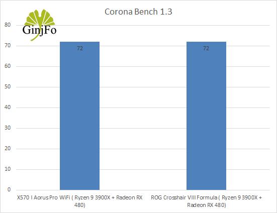 Carte mère Gigabyte X570 I Aorus Pro Wifi - Corona bench 1.3