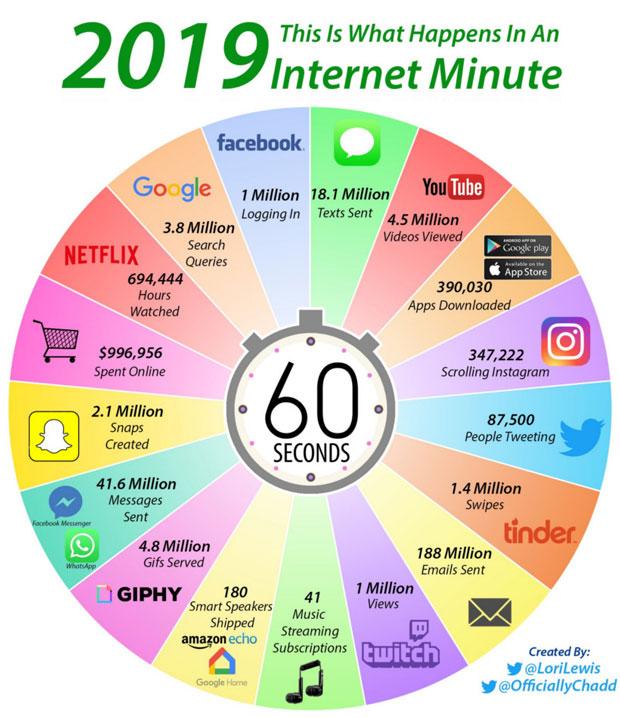 Infographie - Une minute sur Internet en 2019