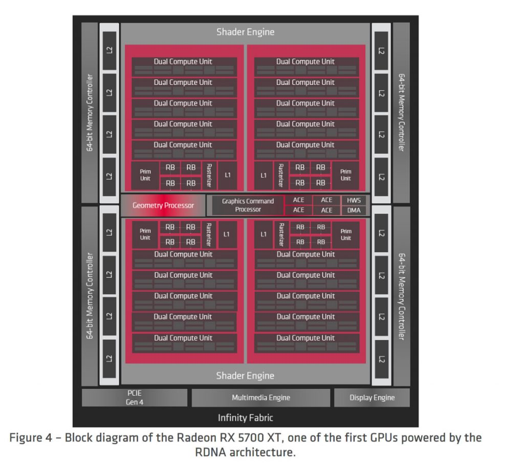 Block diagram of the Radeon RX 5700XT, one of the first GPUs powered by the RDNA architecture