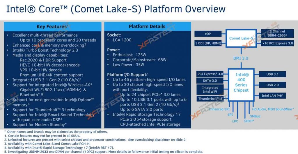 Roadmap Intel – Comet Lake-S (Fuite)