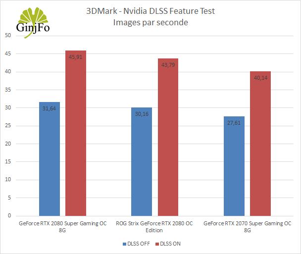 GeForce RTX 2070 Super Gaming OC 8G de Gigabyte - 3DMark DSLL