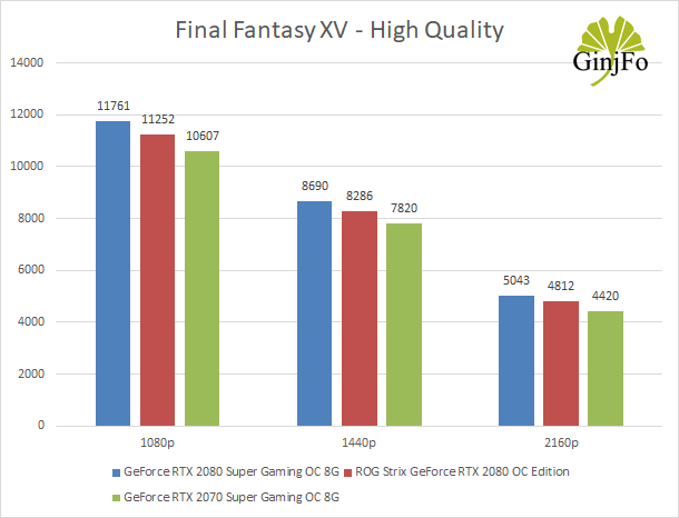 GeForce RTX 2070 Super Gaming OC 8G de Gigabyte - Final Fantasy XV