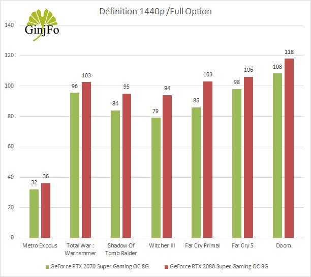 GeForce RTX 2070 Super Gaming OC 8G de Gigabyte - Framerate 1440P