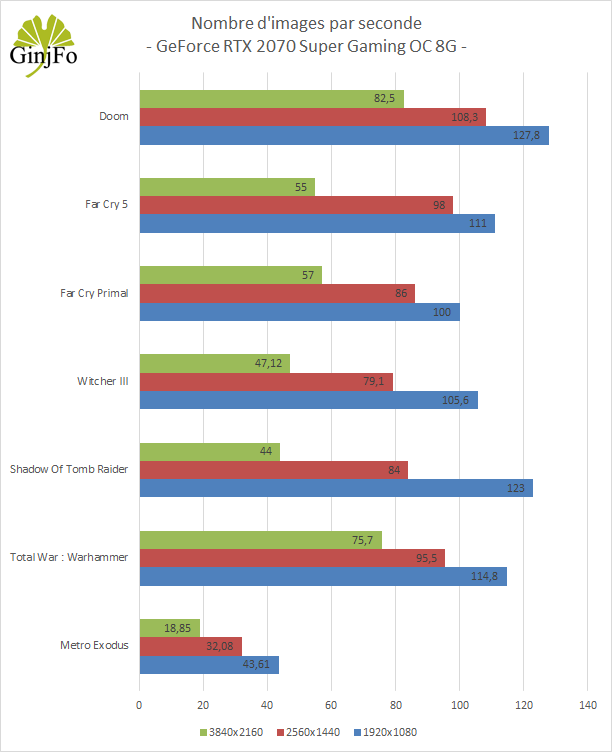 GeForce RTX 2070 Super Gaming OC 8G de Gigabyte - Framerate 1080p, 1440P, 2160p