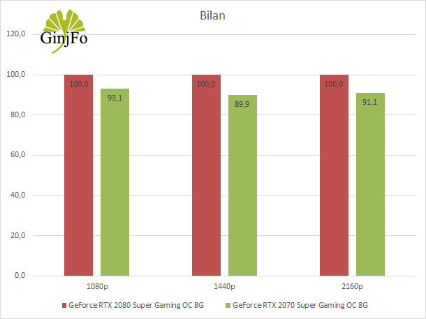 GeForce RTX 2070 Super Gaming OC 8G de Gigabyte - Bilan des performances