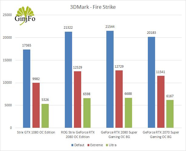 GeForce RTX 2070 Super Gaming OC 8G de Gigabyte - 3DMark