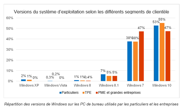 Parts de marché des différentes versions de Windows – Source Kaspersky