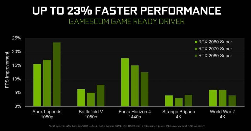 GeForce 436.02 WHQL de Nvidia - Hausse des performances