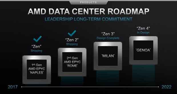 Architecture Zen - Feuille de route 2017 - 2022 d'AMD
