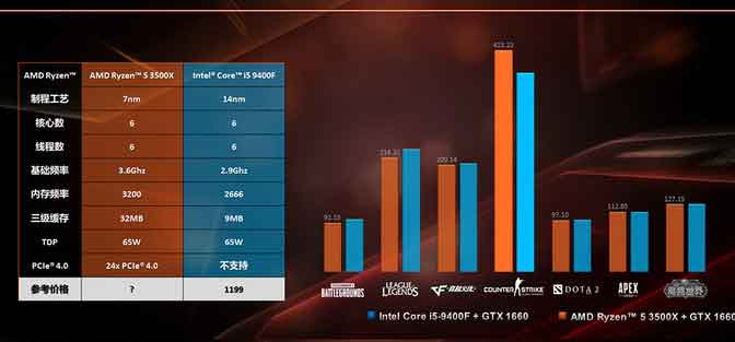 Ryzen 5 3500X d'AMD