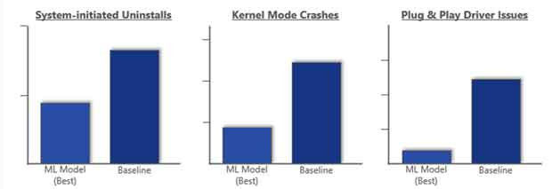 A comparison of system initiated uninstalls, post-update kernel mode crashes, and post-update driver issues for the baseline and the ML model.