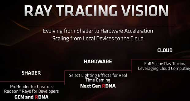 Ray-Tracing Vision d'AMD