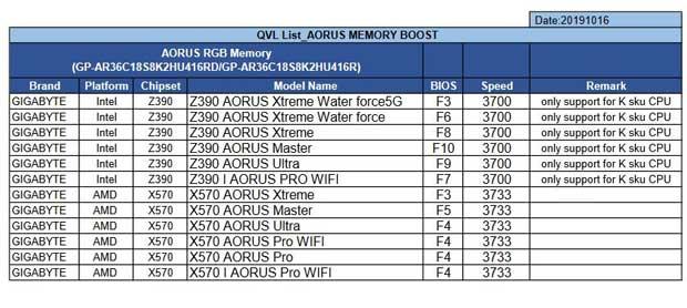 Aorus RGB Memory de Gigabyte