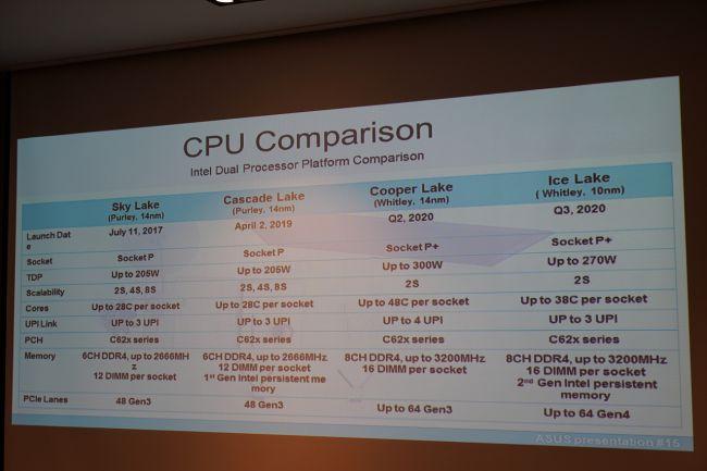 Processeur Serveur Intel - Document Asus (Image credit: Brainbox)