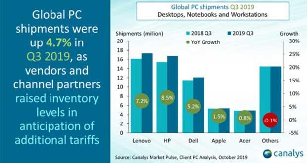 Ventes mondiales d'ordinateur – T3 2019 - Canalys